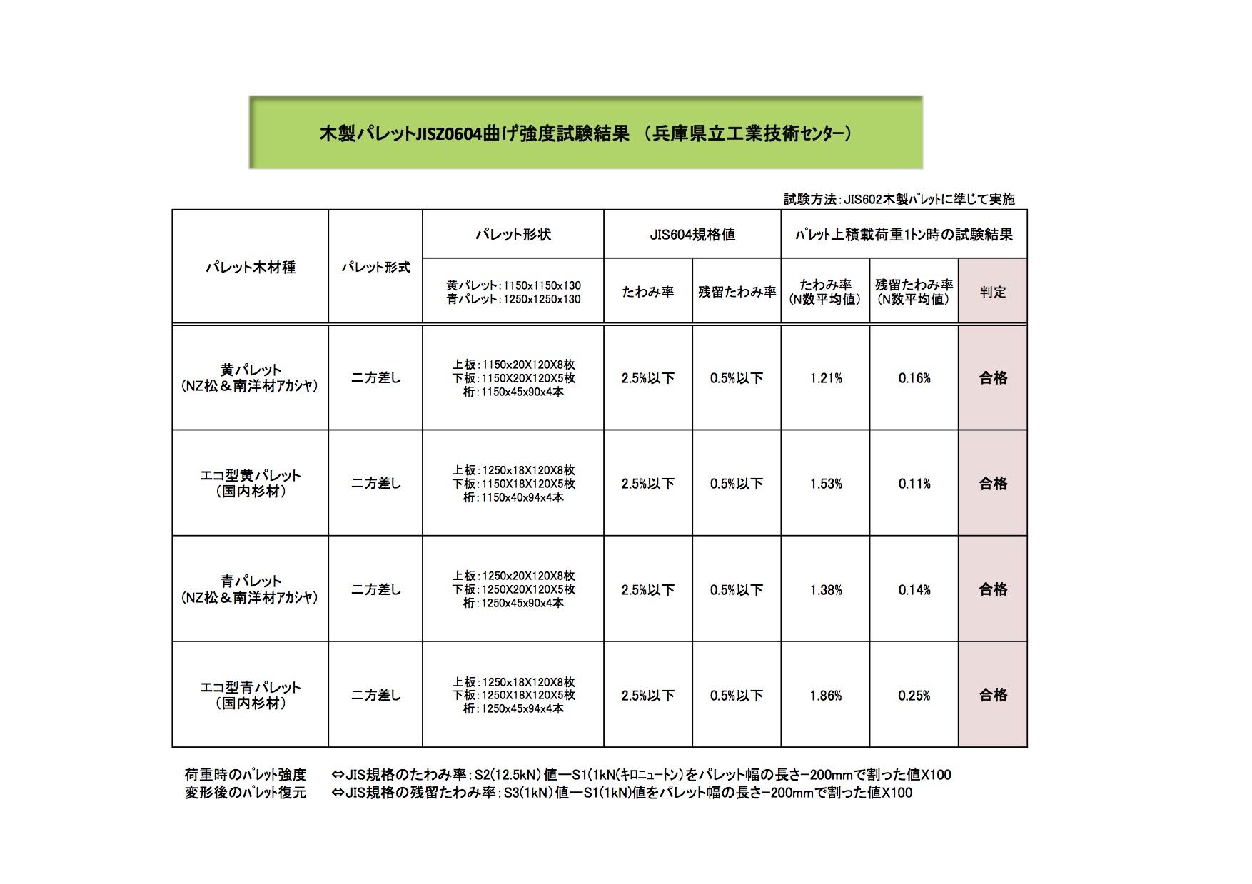 性能評価結果報告書(